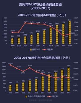 贵阳商业发展报告:交通、旅游节点式商业发展兴起